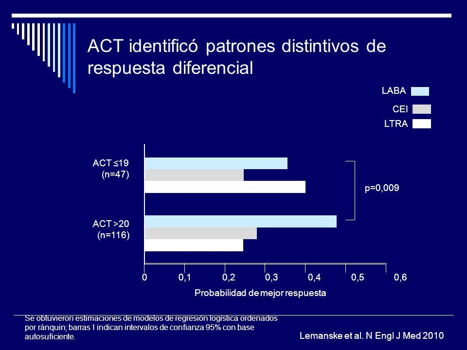 ACT identificó patrones distintivos de respuesta diferencial