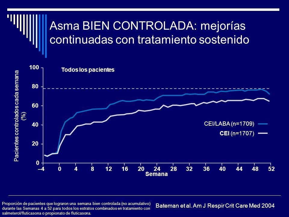 Asma BIEN CONTROLADA: mejorías continuadas con tratamiento sostenido