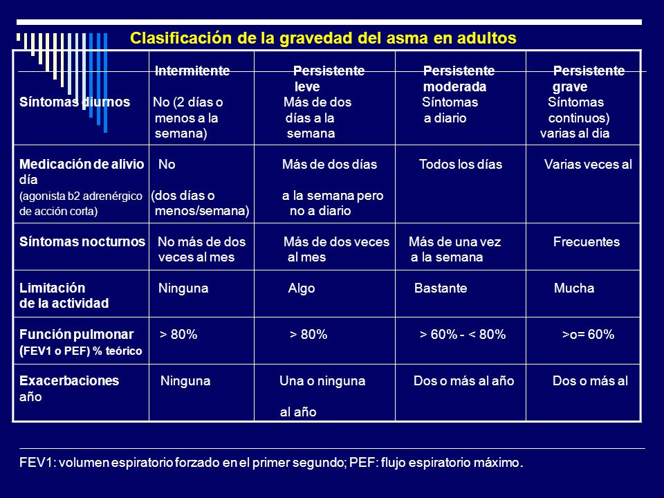 Clasificación de la gravedad del asma en adultos