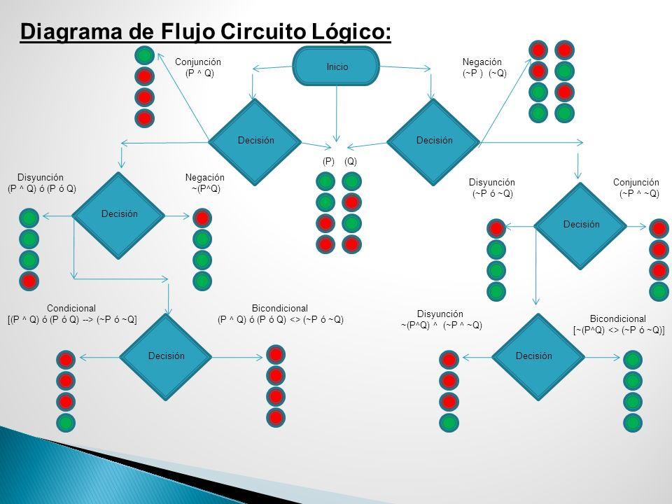Diagrama de Flujo Circuito Lógico: