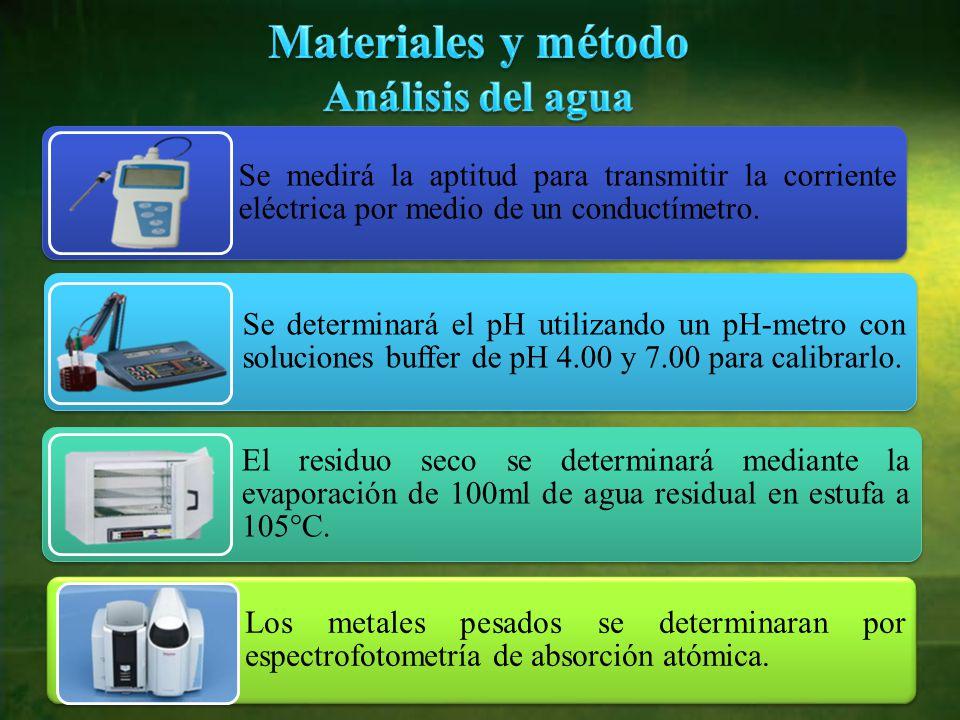 Materiales y método Análisis del agua