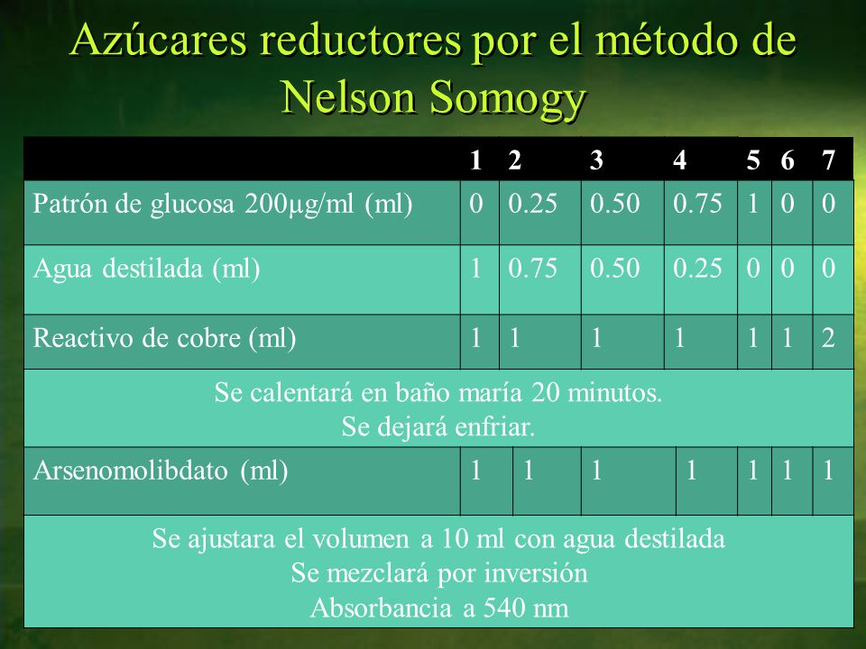 Azúcares reductores por el método de Nelson Somogy