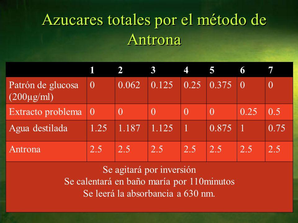 Azucares totales por el método de Antrona