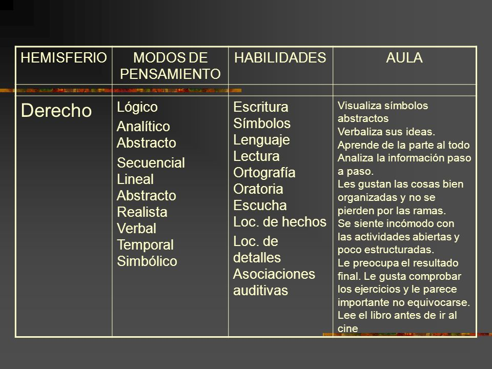 Derecho HEMISFERIO MODOS DE PENSAMIENTO HABILIDADES AULA Lógico