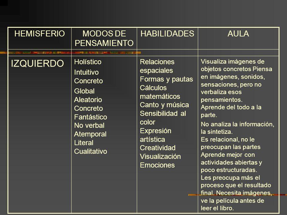 IZQUIERDO HEMISFERIO MODOS DE PENSAMIENTO HABILIDADES AULA Holístico