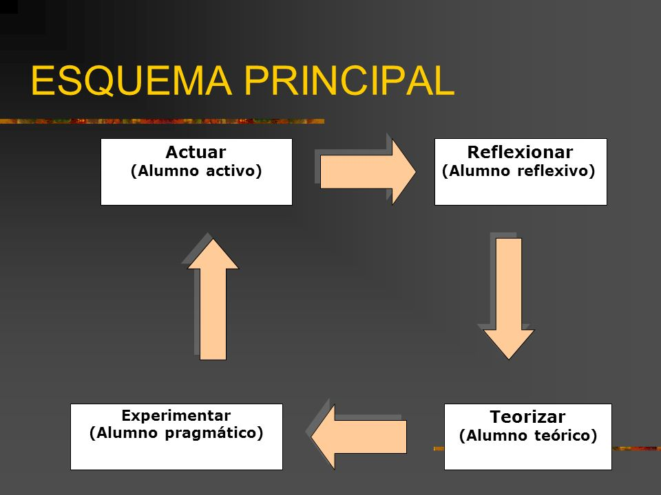 ESQUEMA PRINCIPAL Actuar Reflexionar Teorizar (Alumno activo)