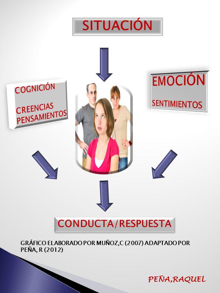 SITUACIÓN EMOCIÓN CONDUCTA/RESPUESTA COGNICIÓN SENTIMIENTOS CREENCIAS