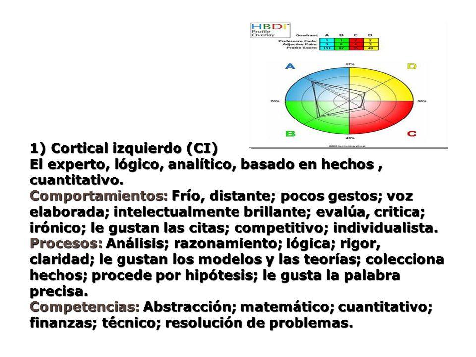 1) Cortical izquierdo (CI)