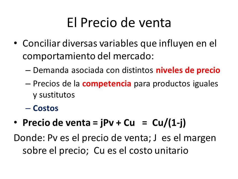 El Precio de venta Conciliar diversas variables que influyen en el comportamiento del mercado: Demanda asociada con distintos niveles de precio.