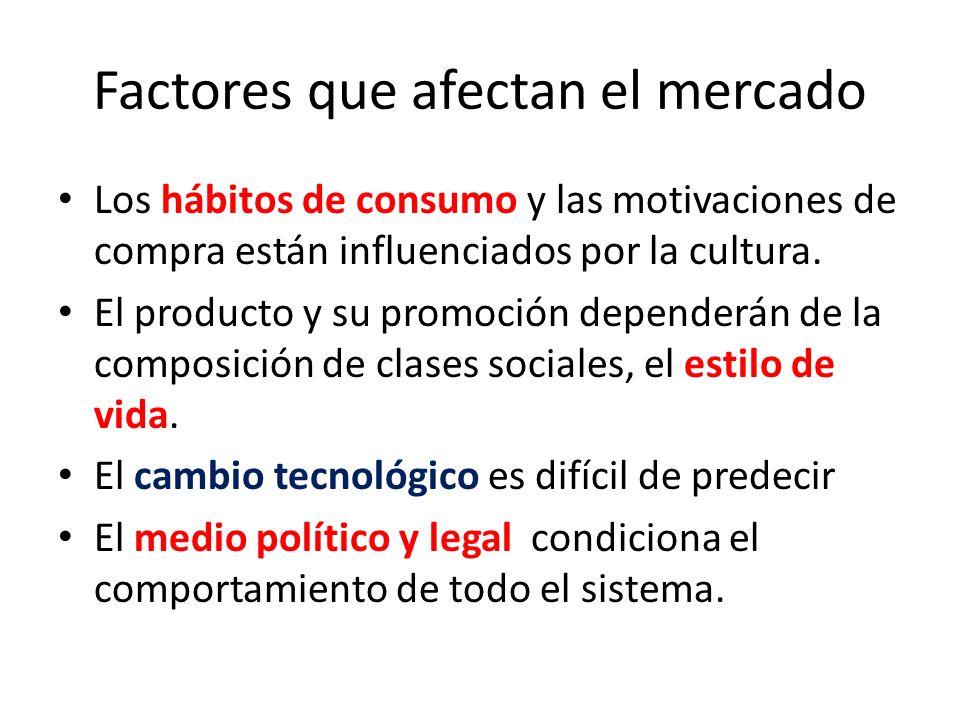 Factores que afectan el mercado