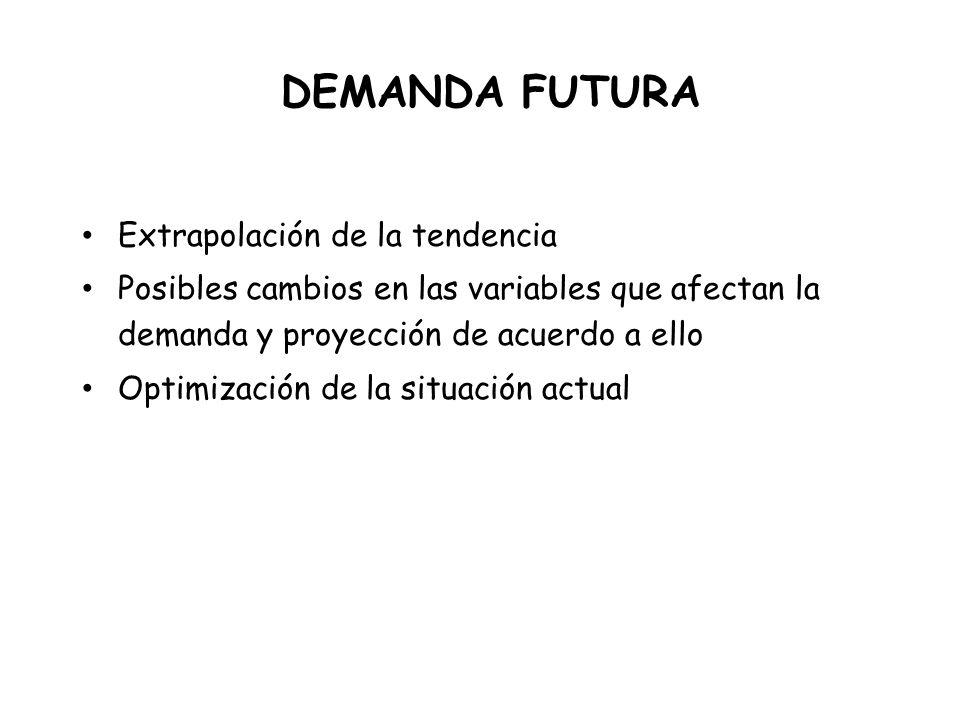 DEMANDA FUTURA Extrapolación de la tendencia