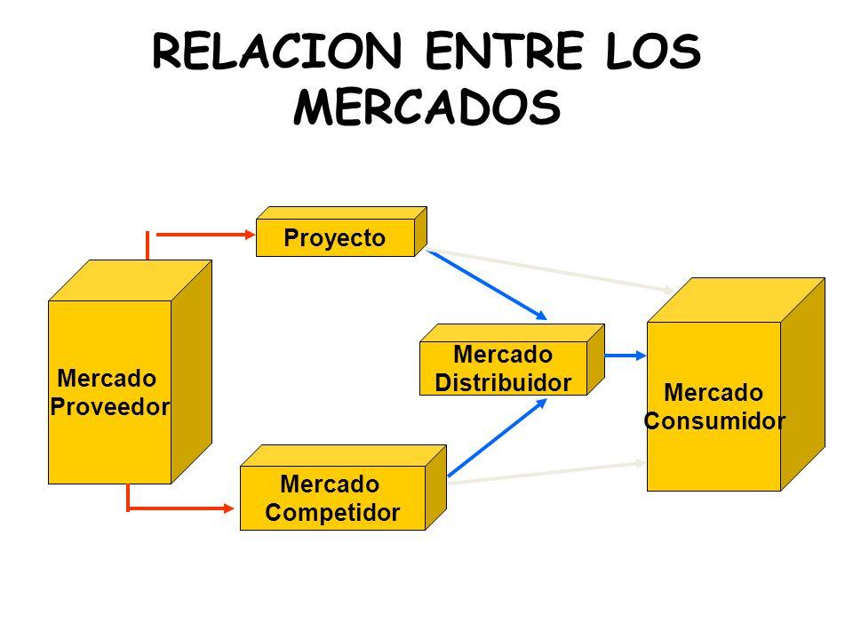 RELACION ENTRE LOS MERCADOS