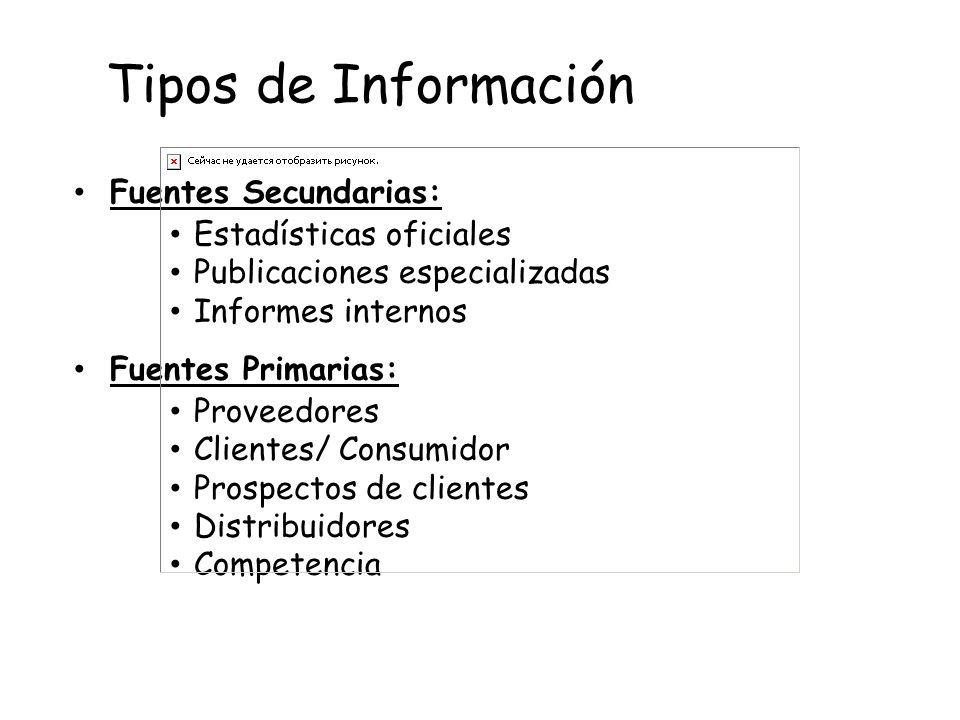 Tipos de Información Fuentes Secundarias: Estadísticas oficiales