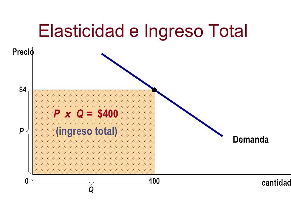 Elasticidad e Ingreso Total