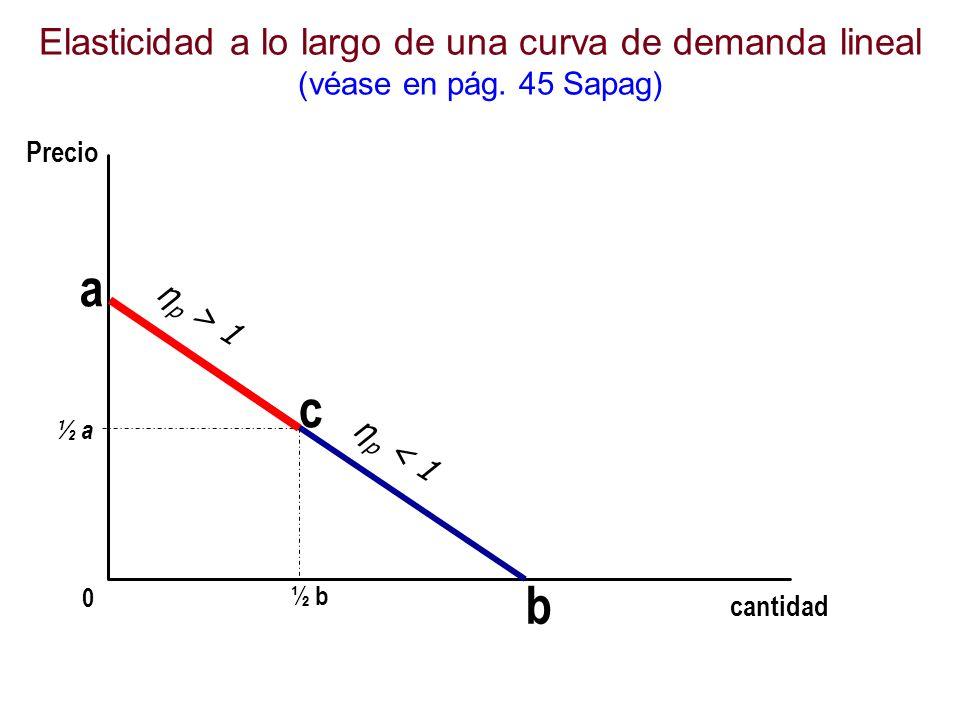 Elasticidad a lo largo de una curva de demanda lineal (véase en pág