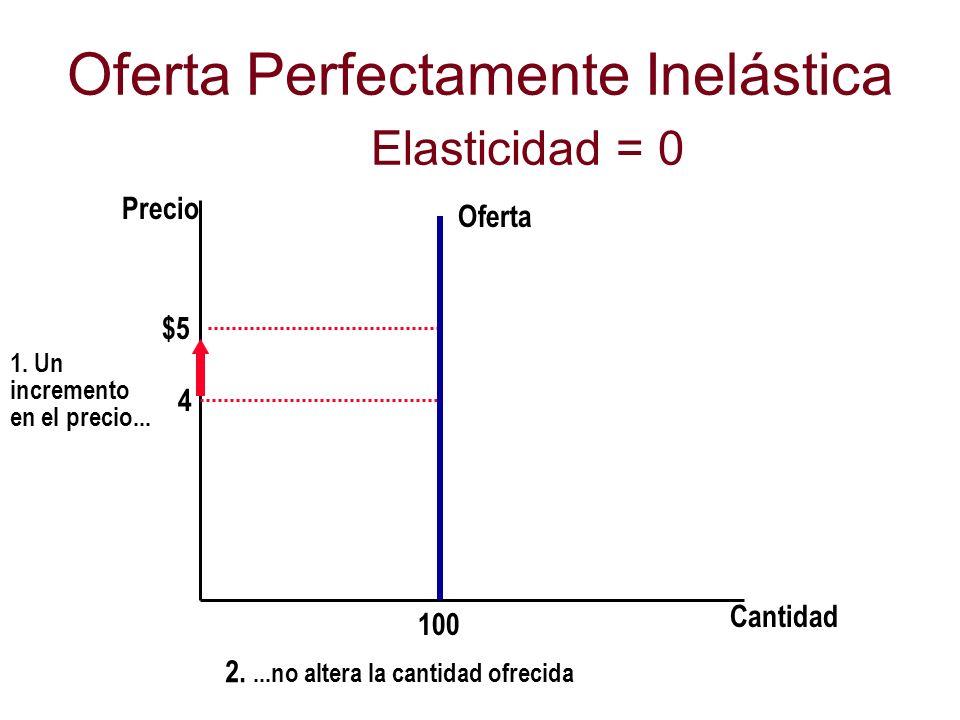 Oferta Perfectamente Inelástica Elasticidad = 0