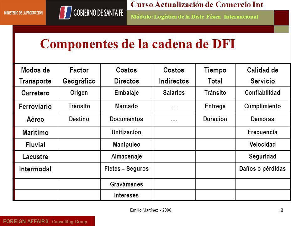 Componentes de la cadena de DFI