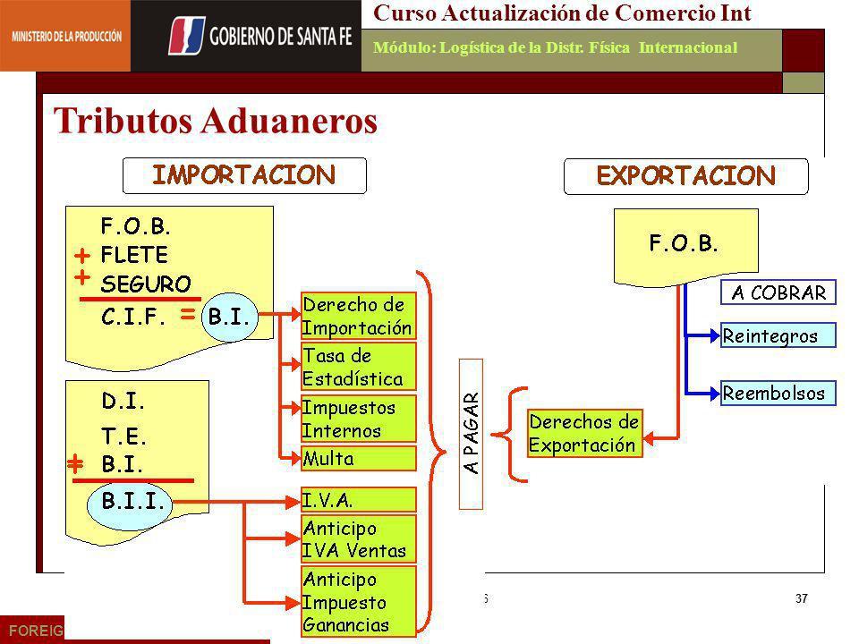 Tributos Aduaneros Curso Actualización de Comercio Int