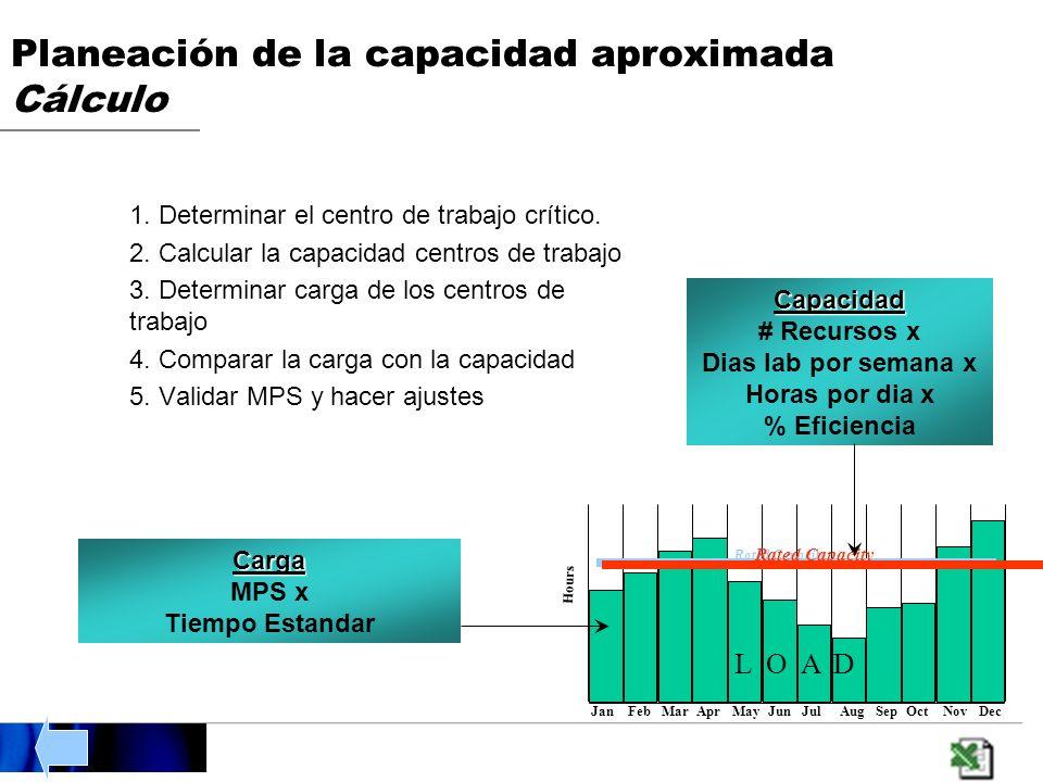 Planeación de la capacidad aproximada Cálculo