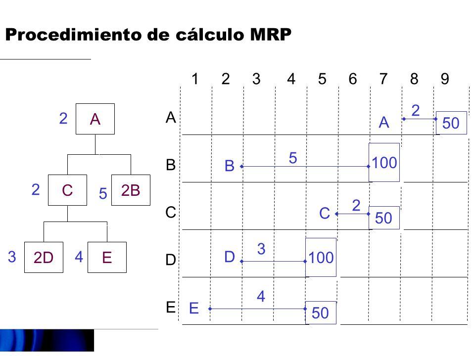 Procedimiento de cálculo MRP
