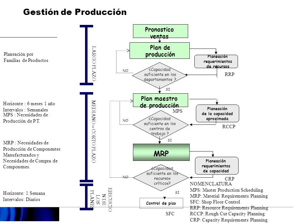 Gestión de Producción MRP Pronostico ventas Plan de producción
