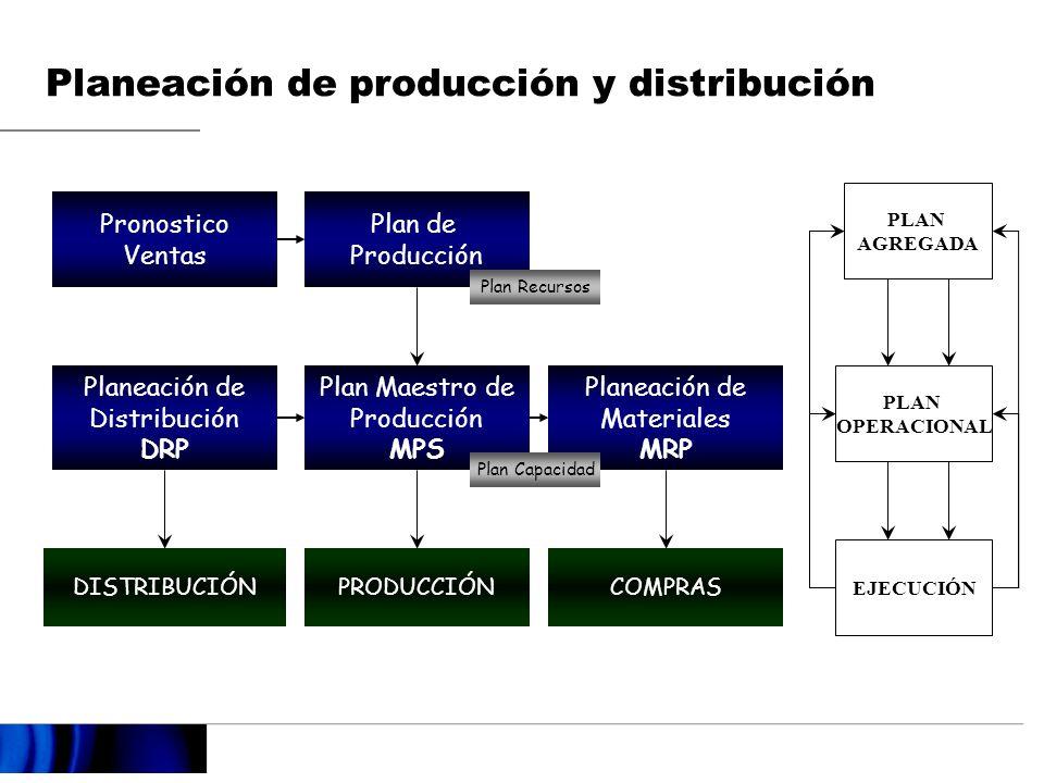 Planeación de producción y distribución
