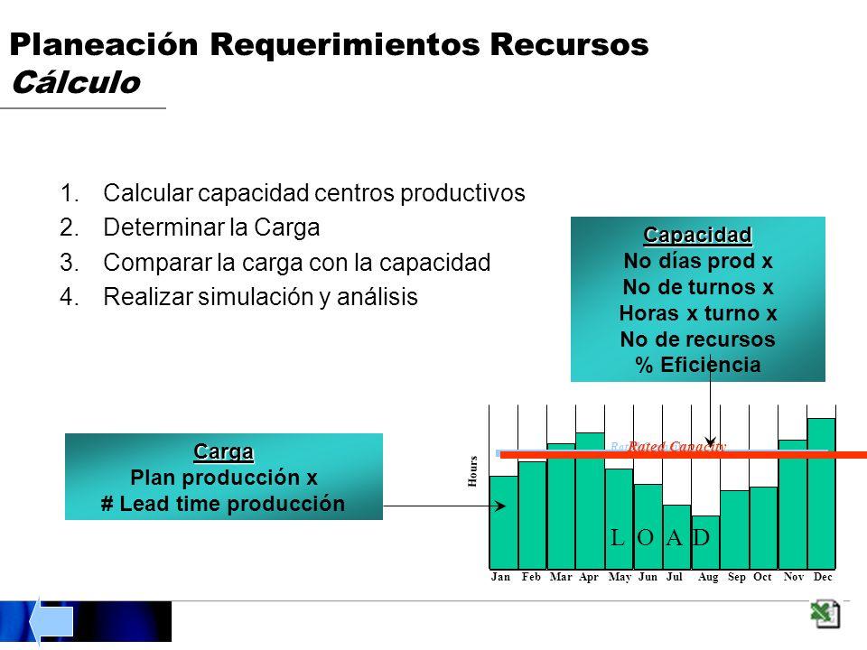 Planeación Requerimientos Recursos Cálculo