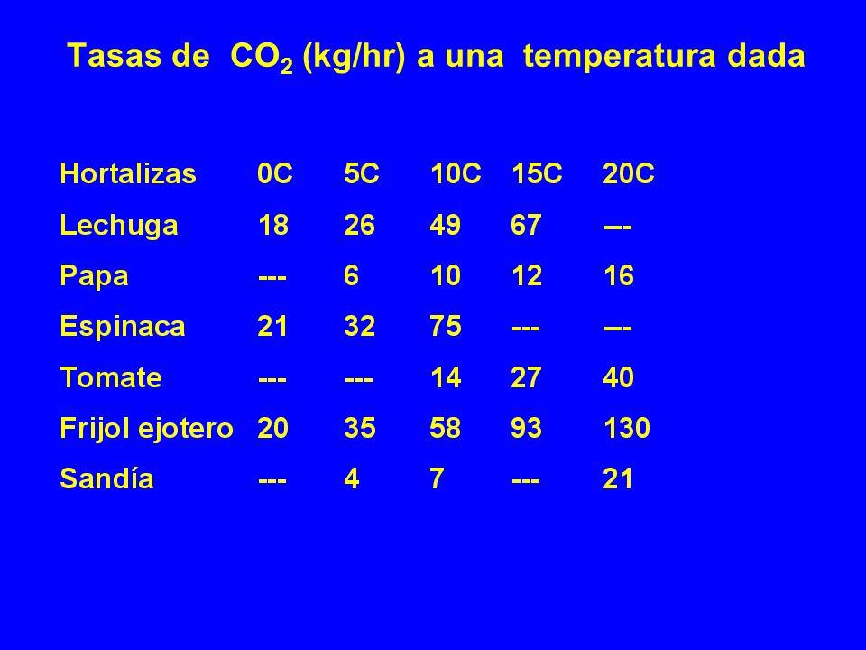 Tasas de CO2 (kg/hr) a una temperatura dada