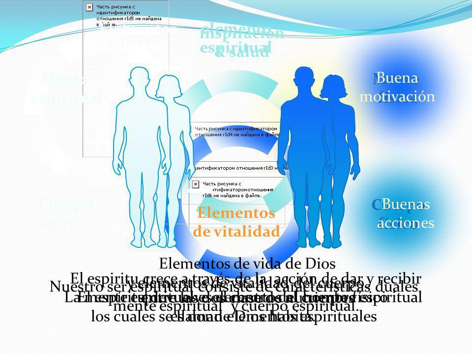 Elementos de vida de Dios y elementos de vitalidad del cuerpo.