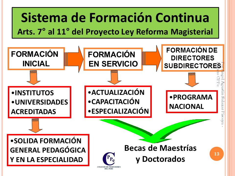 Sistema de Formación Continua