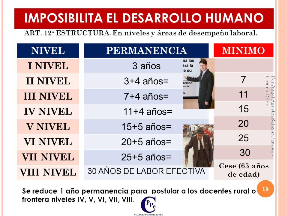 IMPOSIBILITA EL DESARROLLO HUMANO