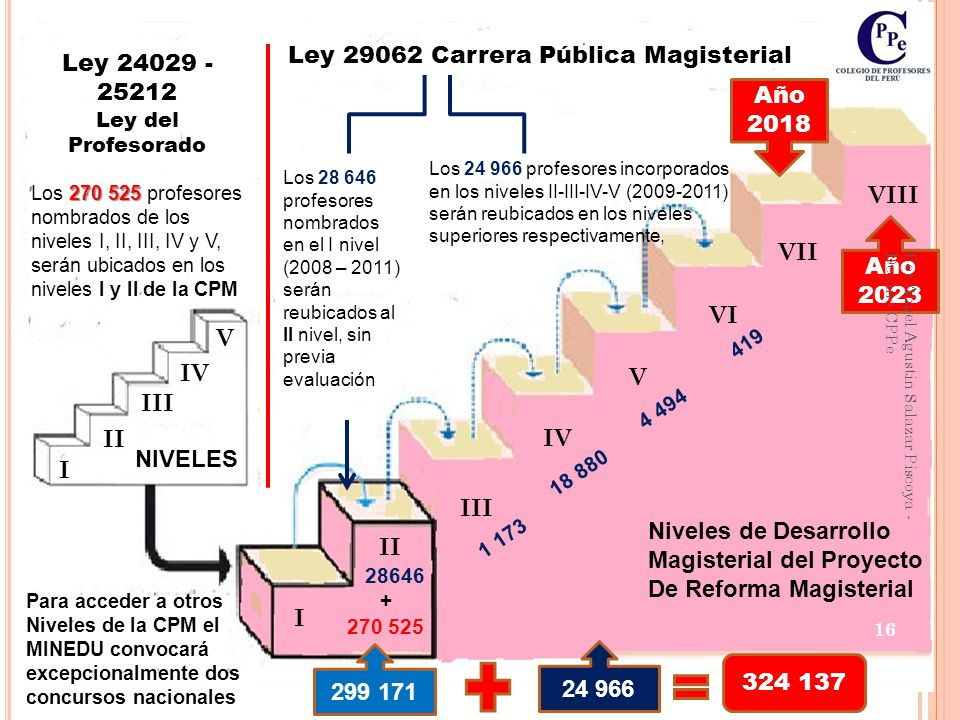 Ley 29062 Carrera Pública Magisterial Ley 24029 -25212 Año 2018