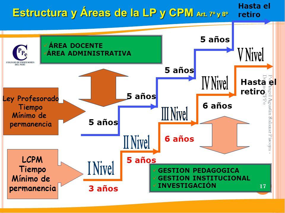 Estructura y Áreas de la LP y CPM Art. 7º y 8º