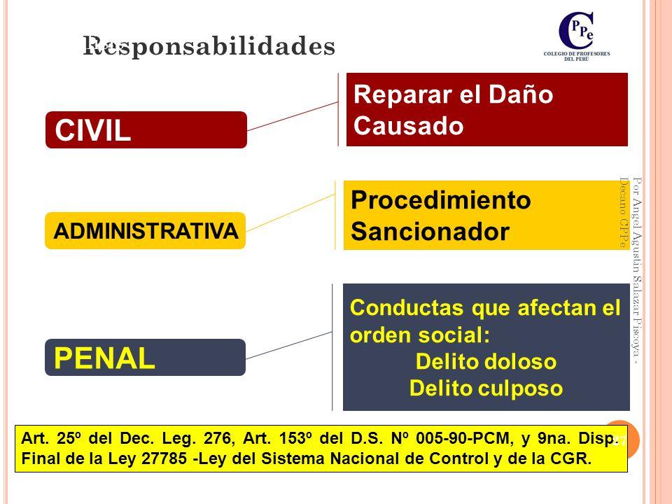 CIVIL PENAL Responsabilidades Reparar el Daño Causado