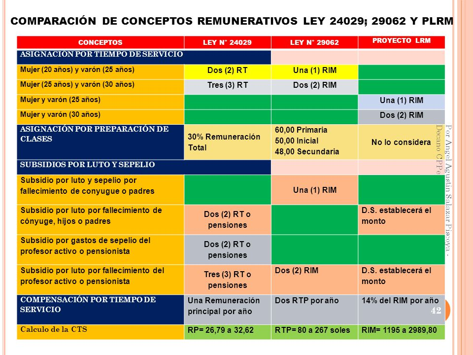 COMPARACIÓN DE CONCEPTOS REMUNERATIVOS LEY 24029; 29062 Y PLRM
