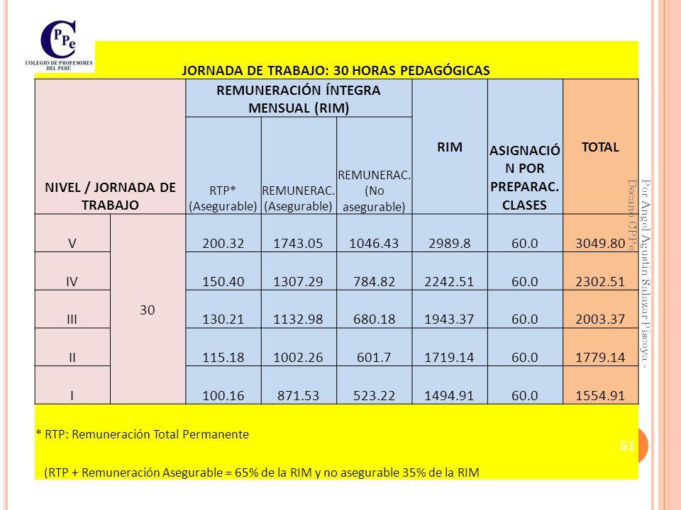 JORNADA DE TRABAJO: 30 HORAS PEDAGÓGICAS NIVEL / JORNADA DE TRABAJO