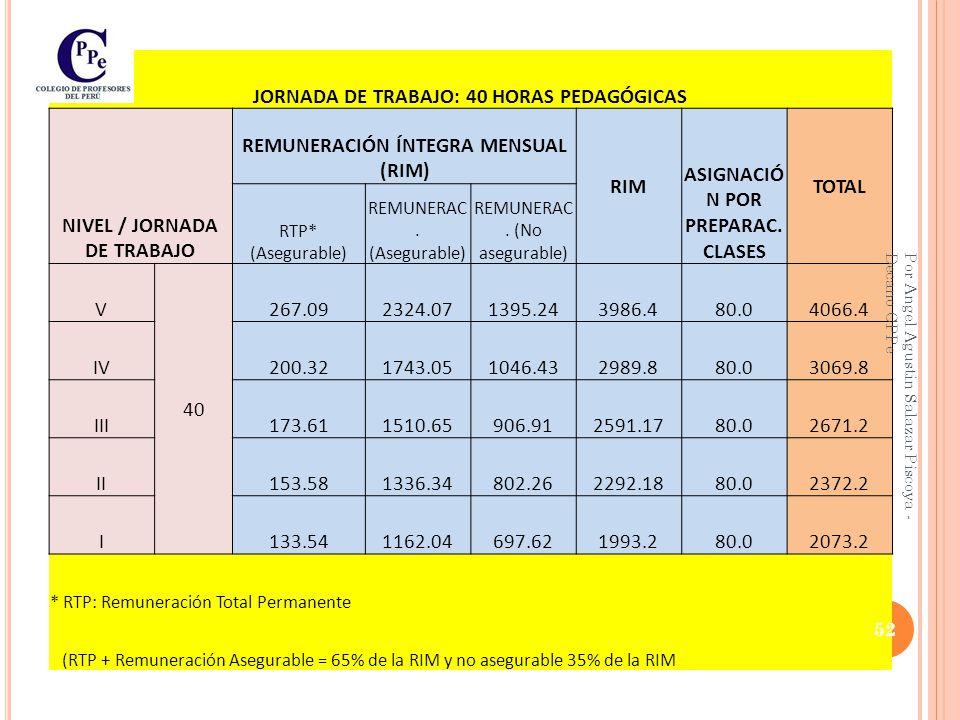 JORNADA DE TRABAJO: 40 HORAS PEDAGÓGICAS NIVEL / JORNADA DE TRABAJO