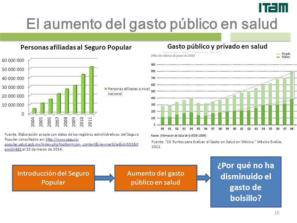 El aumento del gasto público en salud
