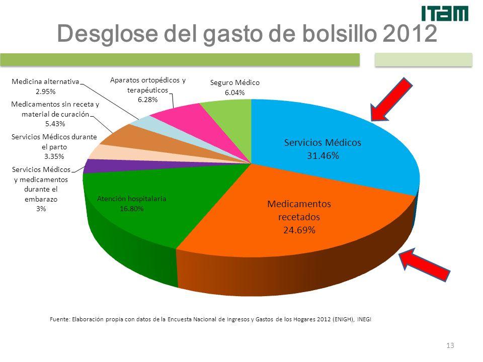 Desglose del gasto de bolsillo 2012