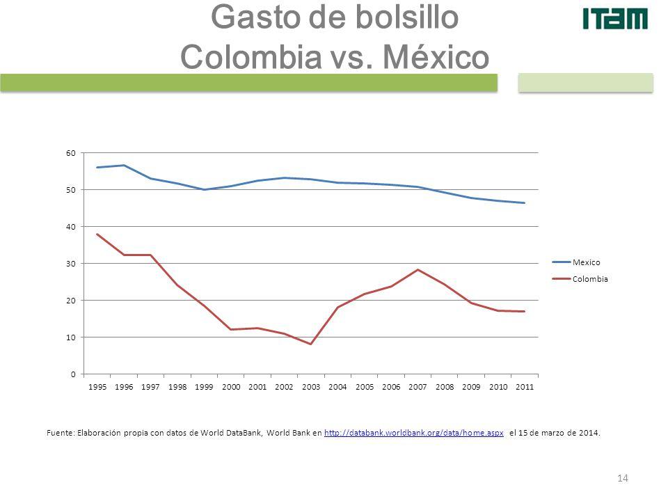 Gasto de bolsillo Colombia vs. México