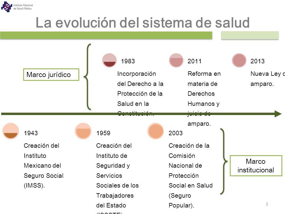 La evolución del sistema de salud