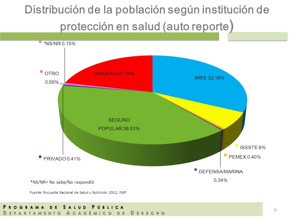 Distribución de la población según institución de protección en salud (auto reporte)