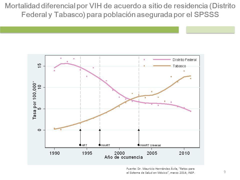 Mortalidad diferencial por VIH de acuerdo a sitio de residencia (Distrito Federal y Tabasco) para población asegurada por el SPSSS