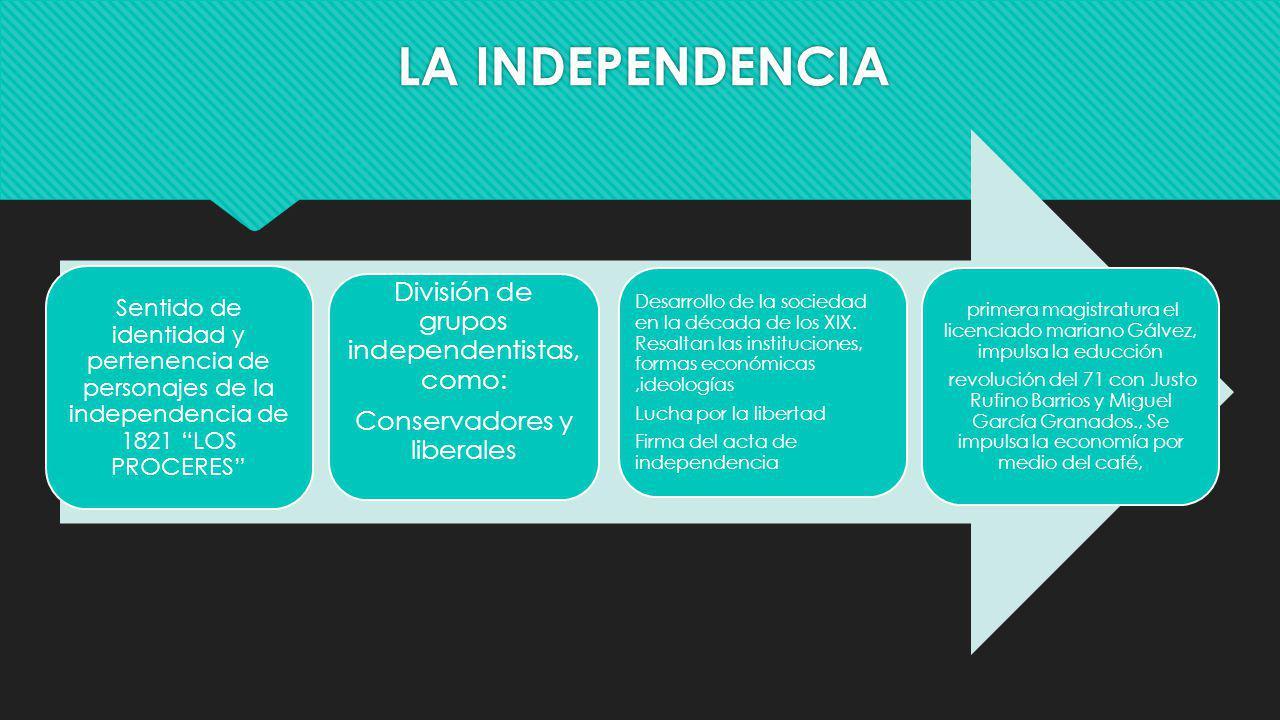 LA INDEPENDENCIA División de grupos independentistas, como: