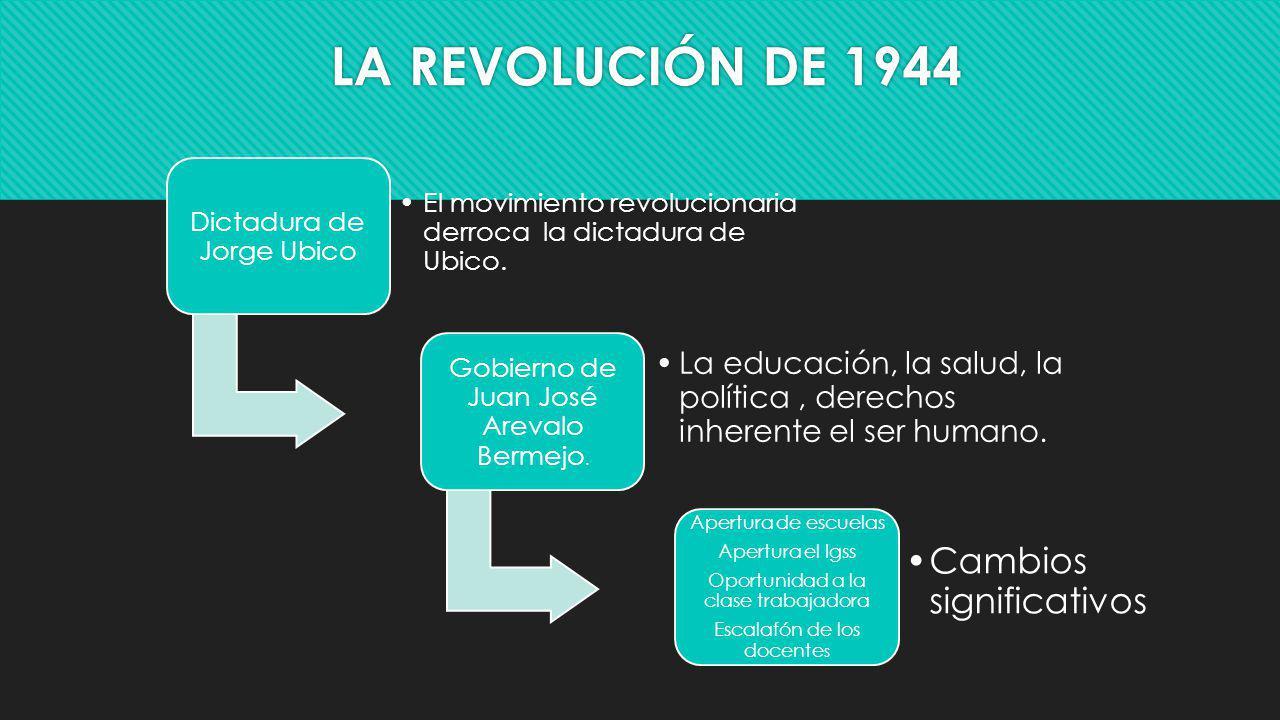 LA REVOLUCIÓN DE 1944 Dictadura de Jorge Ubico. El movimiento revolucionaria derroca la dictadura de Ubico.