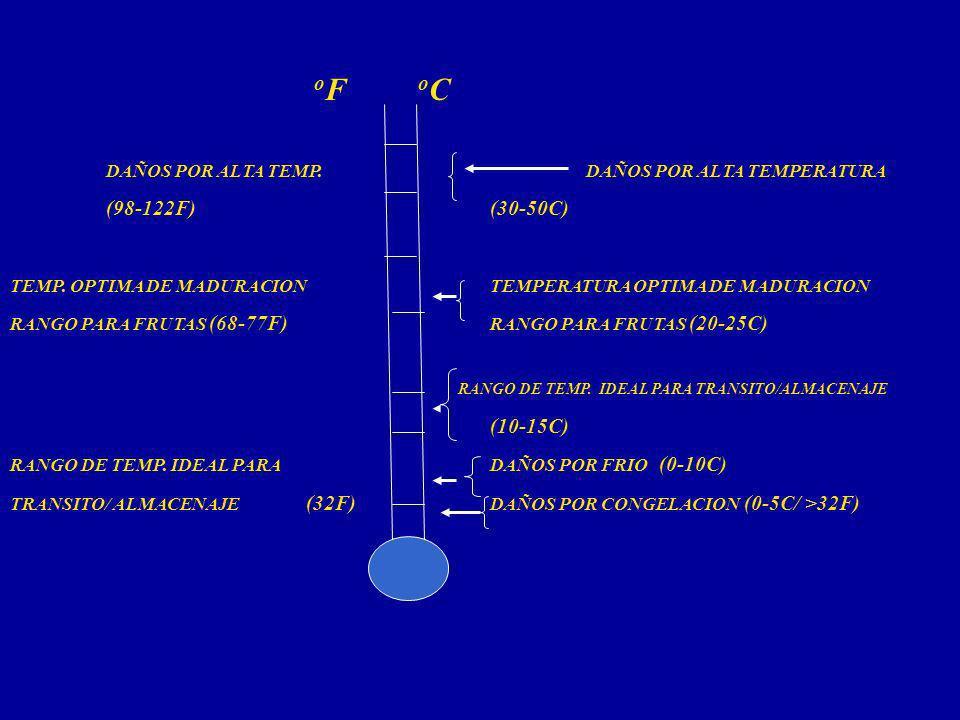 DAÑOS POR ALTA TEMP. DAÑOS POR ALTA TEMPERATURA (98-122F) (30-50C)