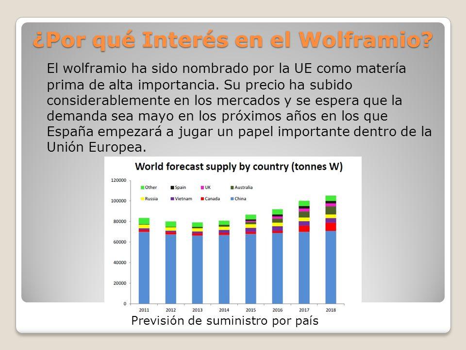 ¿Por qué Interés en el Wolframio