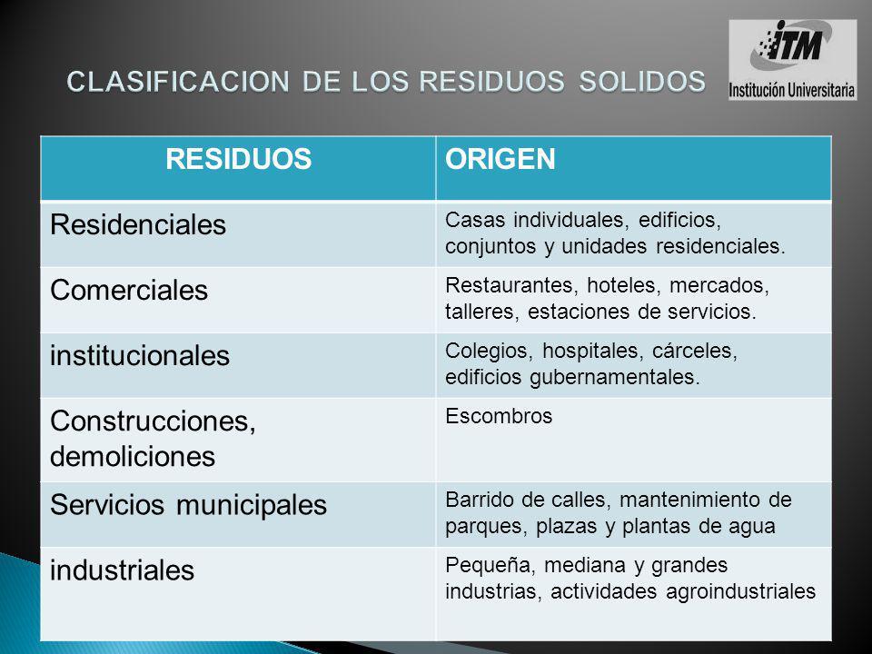 CLASIFICACION DE LOS RESIDUOS SOLIDOS