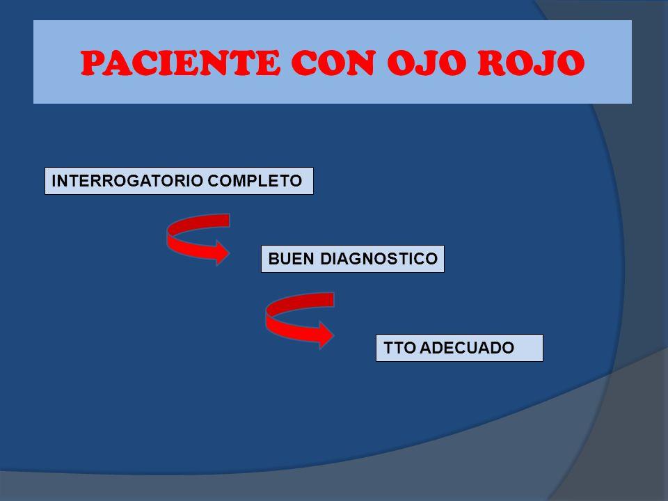 PACIENTE CON OJO ROJO INTERROGATORIO COMPLETO BUEN DIAGNOSTICO