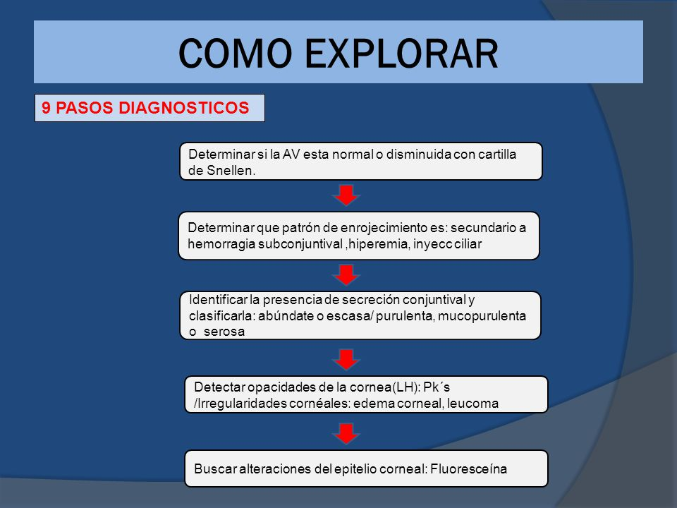 COMO EXPLORAR 9 PASOS DIAGNOSTICOS